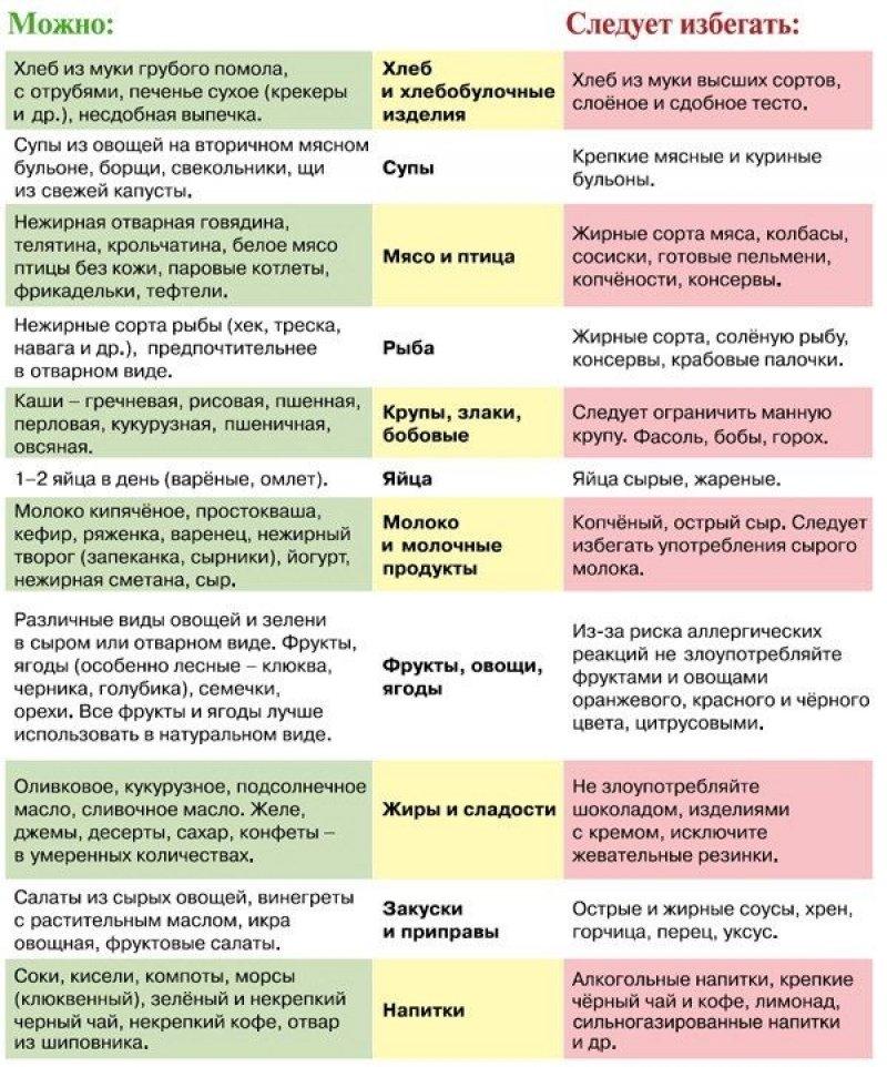 таблица запрещенных и разрешенных продуктов питания для матерей, кормящих грудью