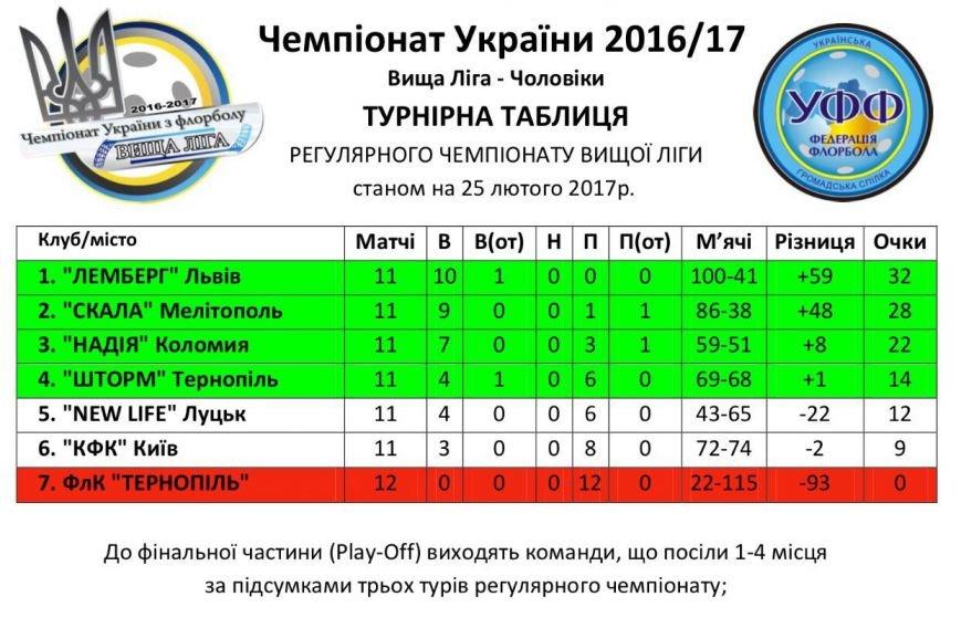 """Мелитопольская """"Скала"""" выиграла путевку в плей-офф, фото-3"""