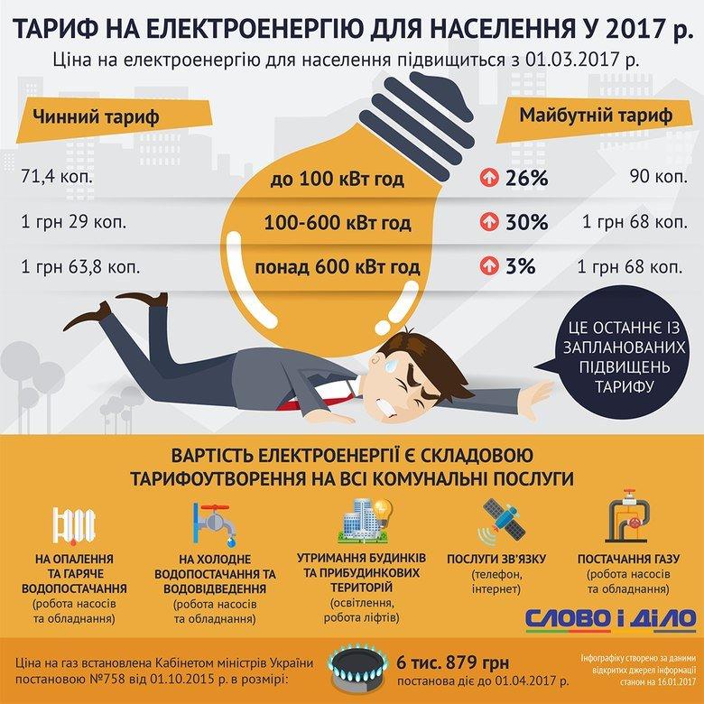 В марте авдеевцы будут платить за электричество по новым тарифам (ИНФОГРАФИКА), фото-1