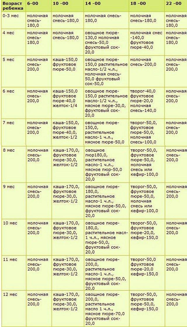 Таблица прикорма для детей на искусственном вскармливании