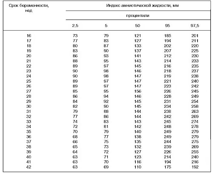 Индекс амниотической жидкости по неделям беременности