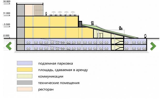 «Висячие сады» предлагают построить вместо многоэтажки на пл.Ленина в Ростове, фото-1