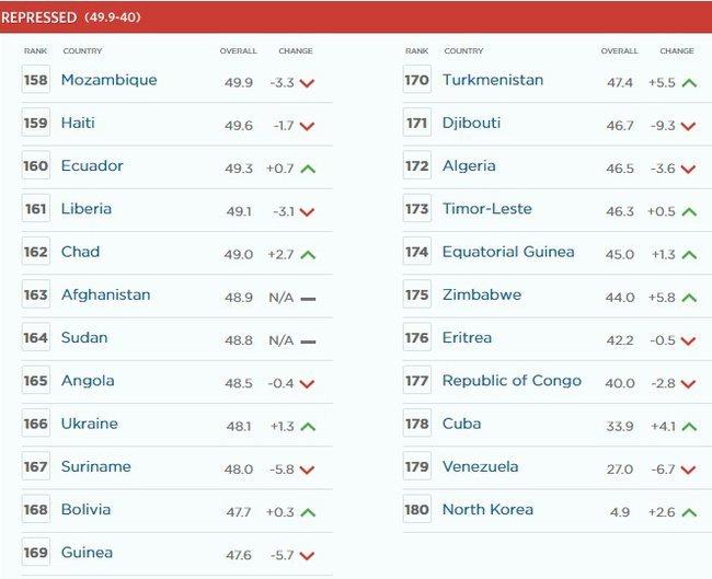 Украина опустилась в рейтинге экономических свобод (ФОТО), фото-1