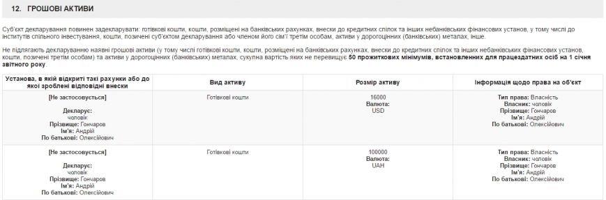 доходи-Гончарової