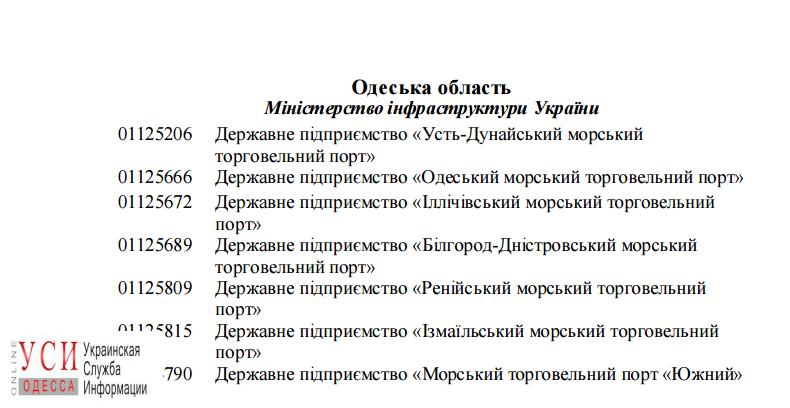 Фонд госимущества определился, что будет готовить к продаже в Одесской области в 2017 году, фото-1