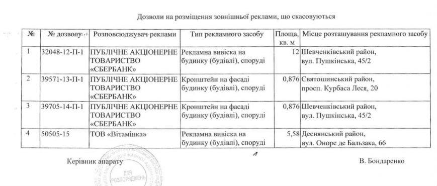 """В Киеве демонтируют несколько вывесок """"Сбербанка"""", фото-1"""