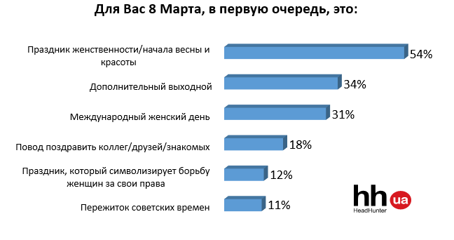 Как украинцы относятся к 8 марта, фото-1