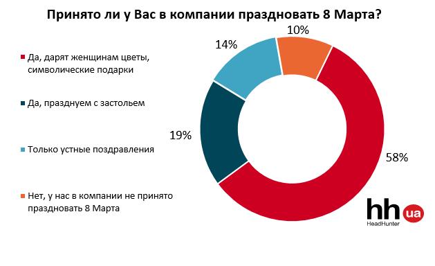 Как украинцы относятся к 8 марта, фото-2