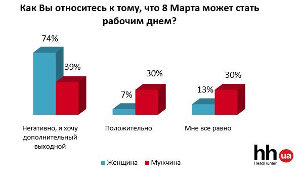 Как украинцы относятся к 8 марта, фото-3