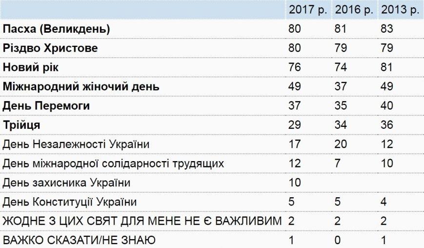 Какие праздники популярны у украинцев: рейтинг, фото-1