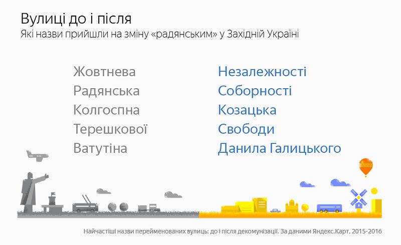 ТОП-5 назв вулиць, які зникли з карт західної України, фото-1