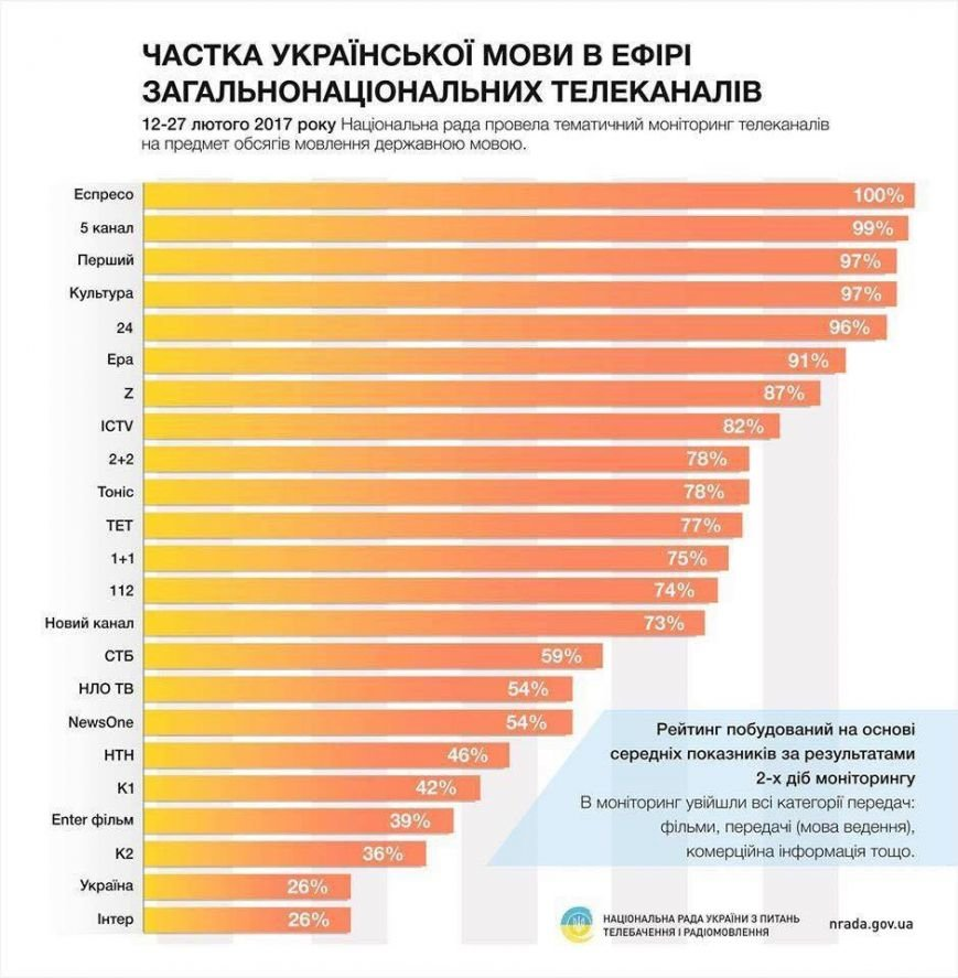 Стал известен самый украиноязычный телеканал, фото-1