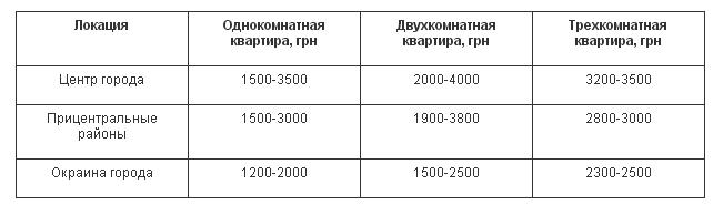 Сколько стоит аренда квартир в Чернигове? Цены за март 2017, фото-1