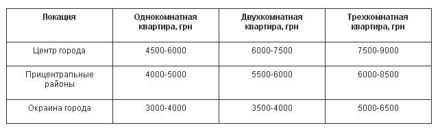 Сколько стоит аренда квартир в Чернигове? Цены за март 2017, фото-2