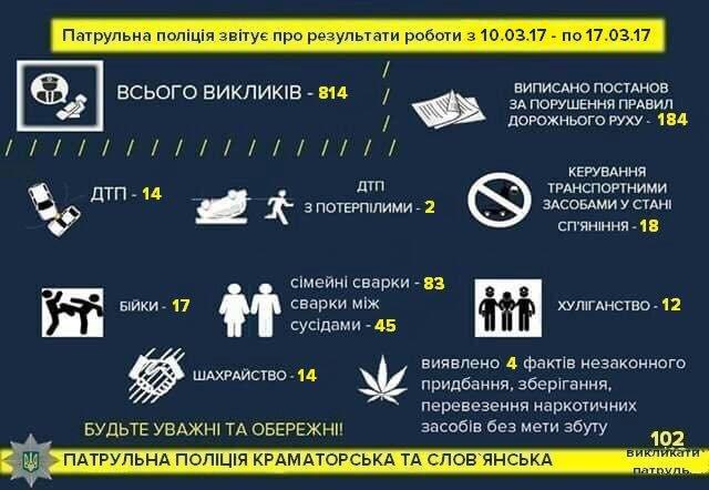Патрульная полиция о работе за неделю: 18 пьяных водителей, 83 семейные ссоры и 12 хулиганств, фото-1