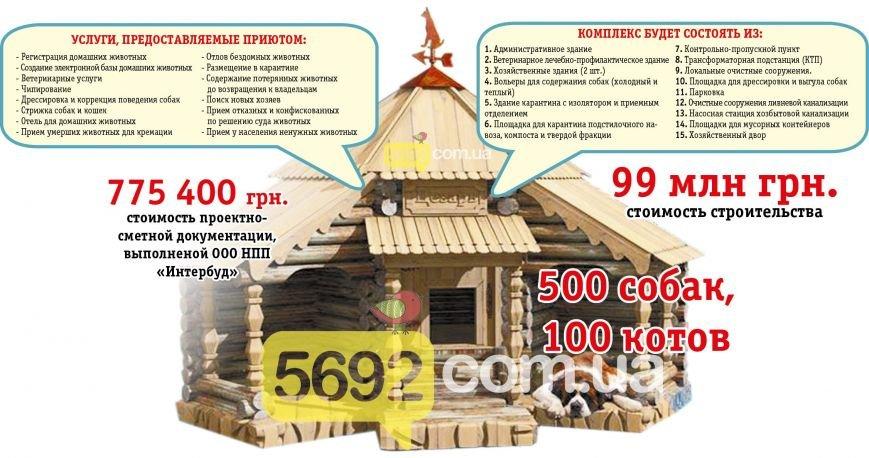 Власти Каменского хотят потратить 100 млн на собачьи будки, фото-1