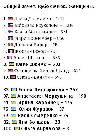 Ирина Варвинец стала лучшим снайпером сезона, фото-1