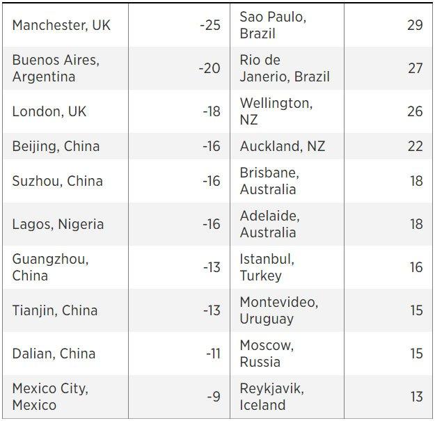 Киев попал в топ-10 самых дешевых городов мира, фото-2