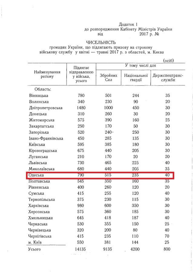 Из Одесской области в армию призовут почти 800 человек, фото-1