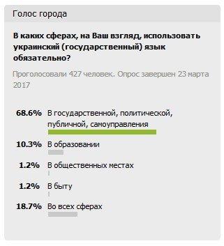 """Лишь 18,7% читателей 06239 """"ЗА"""" тотальную украинизацию, - ИТОГИ ОПРОСА, фото-1"""
