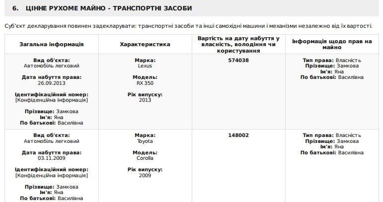 Декларация судьи Днепропетровщины: шикарные новые иномарки, два кредита и отсутствие недвижимости, фото-3