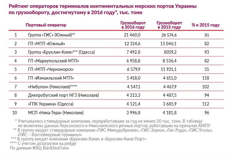 Крупнейшие портовые операторы Одесской области быстро теряют грузопотоки, фото-1