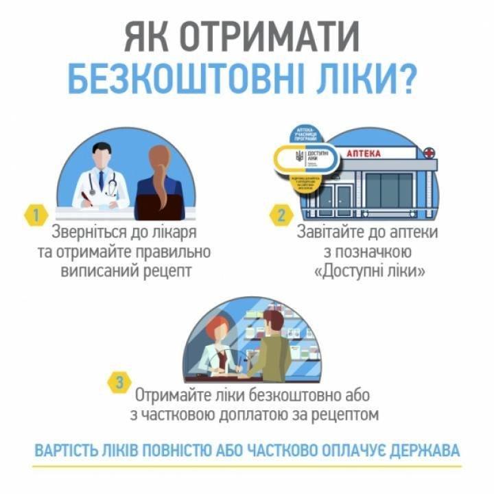 """Уряд запроваджує """"Доступні ліки"""": що це означає?, фото-1"""