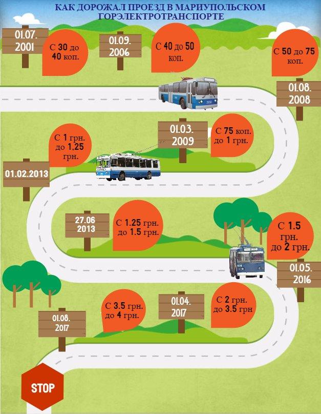 Как изменялась цена на проезд в общественном транспорте  в Мариуполе с 2000 года (ИНФОГРАФИКА), фото-3