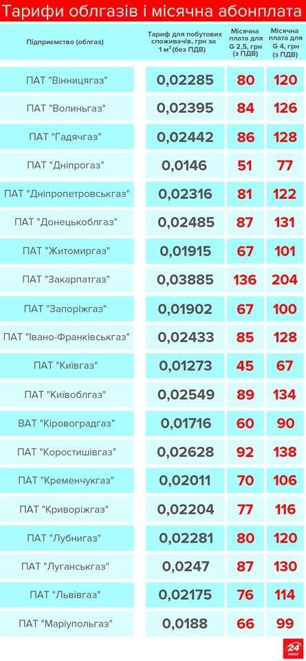 204 гривні: на Закарпатті абонплата за газ - найдорожча в Україні, фото-1