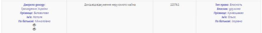 Кривошеева Ольга доход3