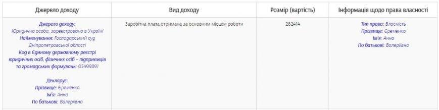 Еременко прибыль