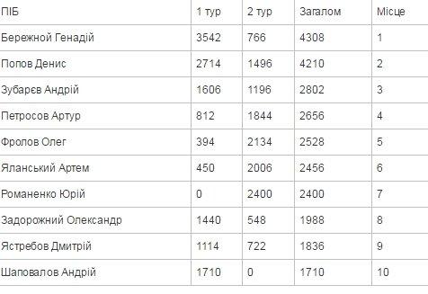 В Краматорске определили десятку лучших рыбаков, фото-1