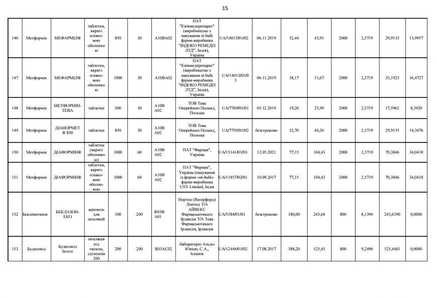 Стартовала Правительственная программа «Доступные лекарства» (ВИДЕО), фото-19