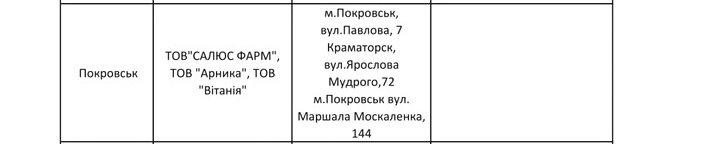 Аптеки Покровска и Мирнограда, которые выдают бесплатные медпрепараты по программе «Доступные лекарства», фото-2