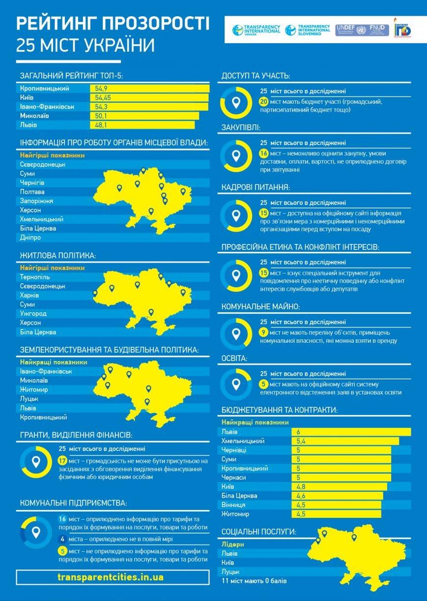 Херсон не увійшов до десятки рейтингу найпрозоріших міст України (ВІДЕО+Інфографіка), фото-1