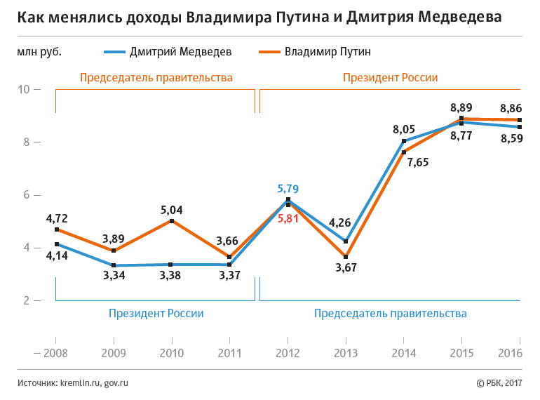 Путин и Медведев отчитались о доходах за 2016 год, фото-1