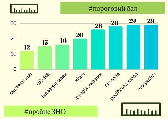 В Украине определили пороговый балл для ВНО, фото-1