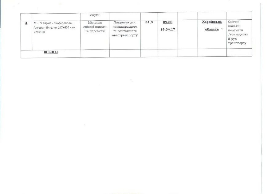 Щодо введення обмежень перелік (2)19.04.17 002