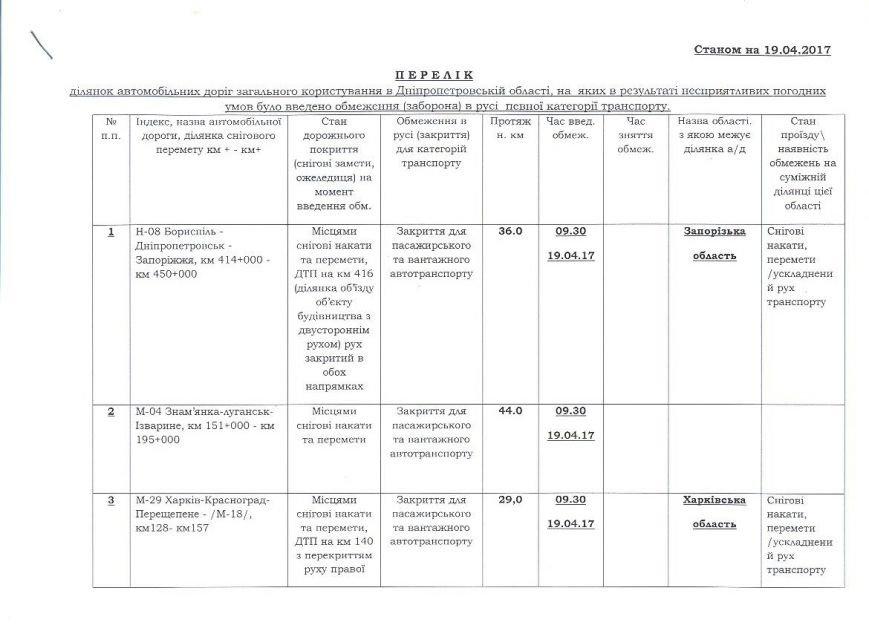 Щодо введення обмежень перелік (1)19.04.17 001