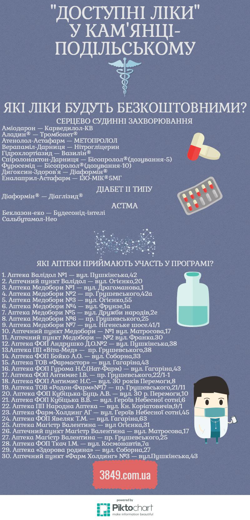 """Програма """"Доступні ліки"""" у Кам'янці-Подільському, фото-1"""
