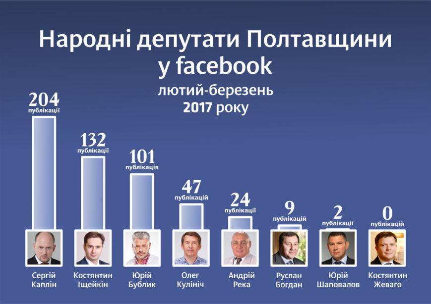 narodni-deputaty-poltavshchyny-v-facebook_20-04-2017