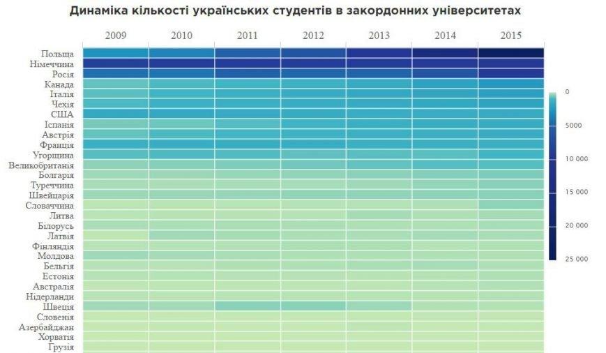 Насправді 68 тисяч – цифра не така вже й глобальна на тлі загальної  кількості студентів у вишах І-ІV рівня акредитації в Україні. 1 369 400  громадян України ... cc412c2d43523