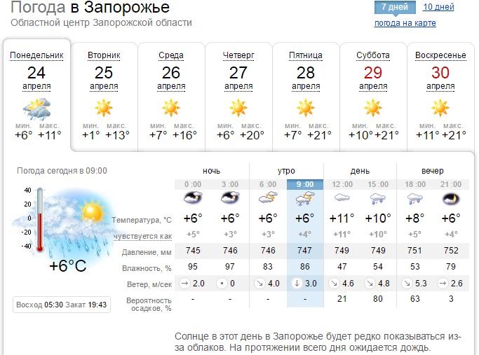 Погода в Запорожье