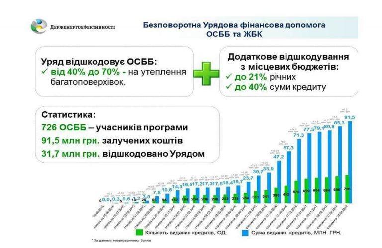 Хмельницькі ОСББ залучили 91,5 млн грн на утеплення житла, фото-1