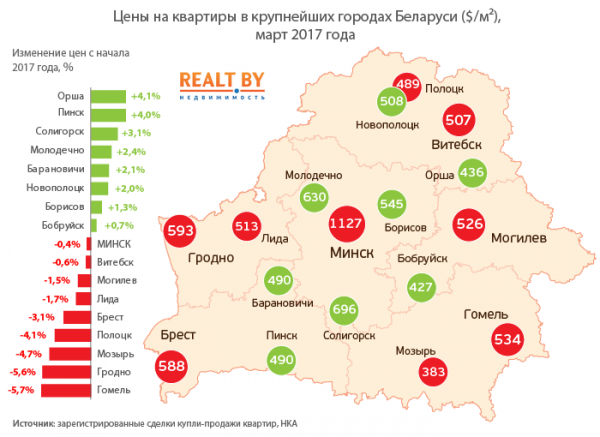 Новополоцк – республиканский лидер по активности купли-продажи квартир, фото-1