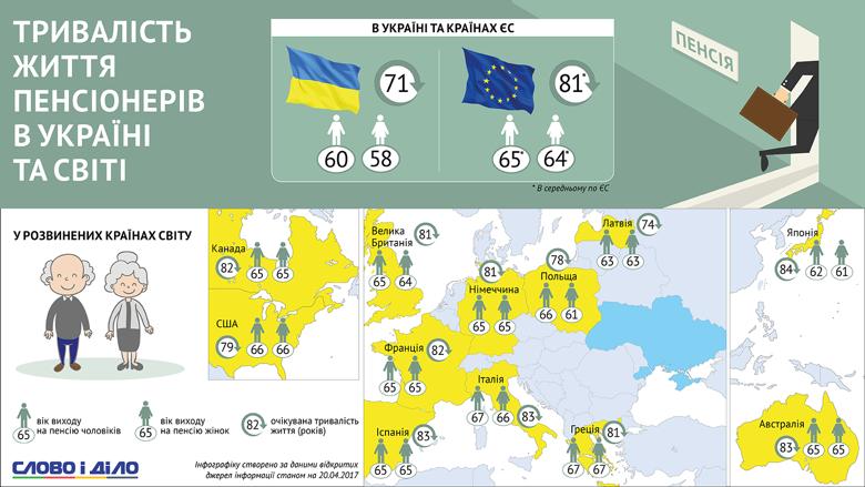 Дожить до пенсии: размер выплат и продолжительность жизни пенсионеров в Украине и мире, фото-1