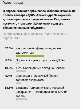 Опрос-Захарченко