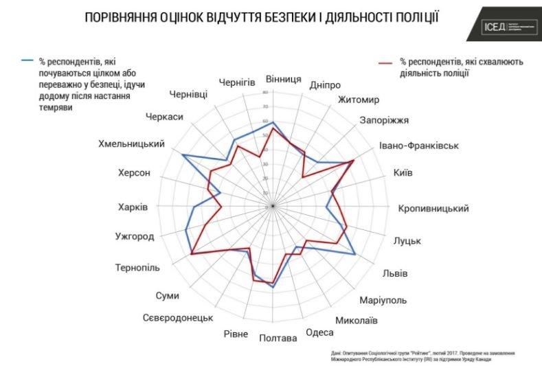 Чернигов – в ТОП-5 самых безопасных городов Украины, фото-2