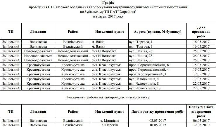 На Харьковщине несколько районов области останутся без газа, фото-3