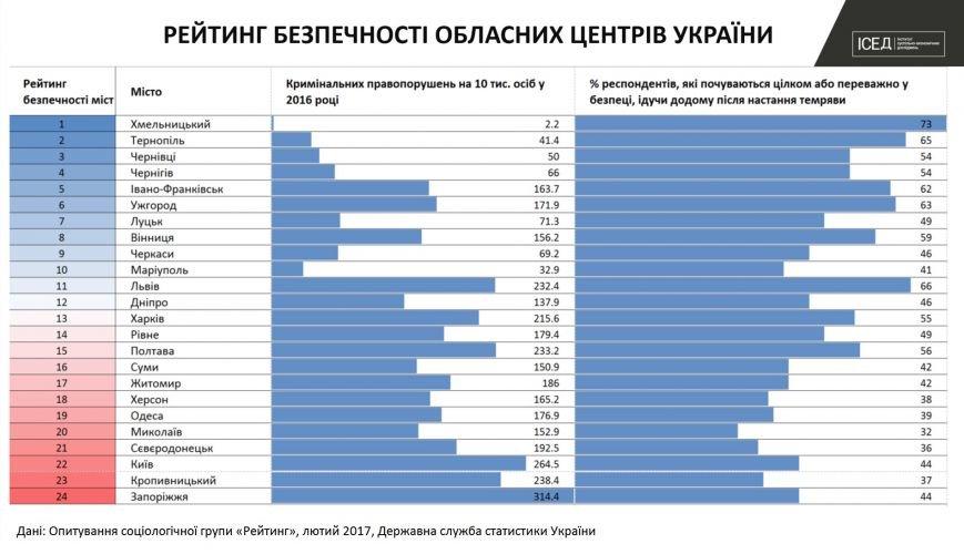 Хмельницький визнано найбільш безпечним обласним центром в Україні, фото-1